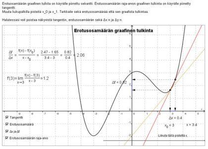 Erotusosamäärä ja erotusosamäärän raja-arvo GeoGebran avulla