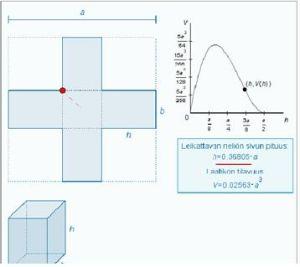 Funktion ääriarvosovellukset GeoGebran avulla