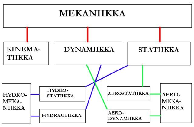 Mekaniikka ylioppilaskirjoituksissa vuosina 1921-2007