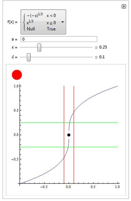Epsilon-delta -todistus funktion jatkuvuudelle