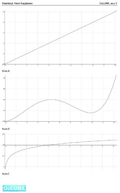 Osaatko yhdistää funktion ja sen integraalifunktion pelkän kuvaajan perusteella?